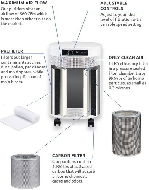 Inside Airpura Air Purifiers